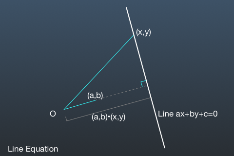 Line Equation 2